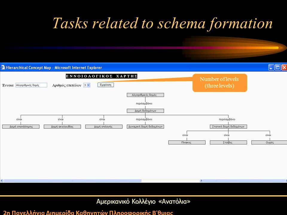 Αμερικανικό Κολλέγιο «Ανατόλια» 2η Πανελλήνια Διημερίδα Καθηγητών Πληροφορικής Β'θμιας Number of levels (three levels) Tasks related to schema formati