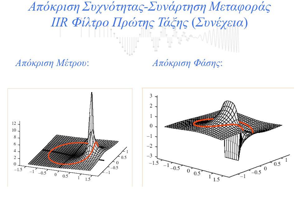 Απόκριση Συχνότητας-Συνάρτηση Μεταφοράς ΙΙR Φίλτρο Πρώτης Τάξης (Συνέχεια) Απόκριση Μέτρου:Απόκριση Φάσης: