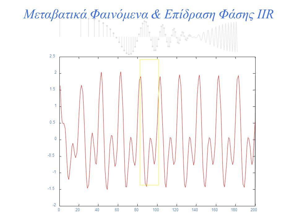 020406080100120140160180200 -2 -1.5 -0.5 0 0.5 1 1.5 2 2.5 Μεταβατικά Φαινόμενα & Επίδραση Φάσης IIR