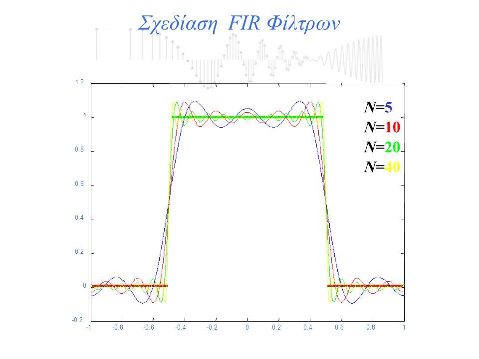 -0.8-0.6-0.4-0.200.20.40.60.81 -0.2 0 0.2 0.4 0.6 0.8 1 1.2 Ν=5Ν=5 Ν=10 Ν=20 Ν=40 Σχεδίαση FIR Φίλτρων