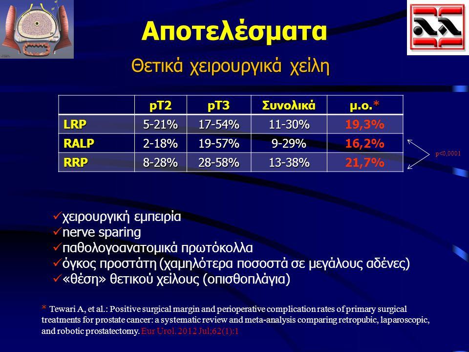 Αποτελέσματα Θετικά χειρουργικά χείλη pT2pT3Συνολικά μ.ο.* LRP5-21%17-54%11-30%19,3% RALP2-18%19-57%9-29%16,2% RRP8-28%28-58%13-38%21,7% χειρουργική ε