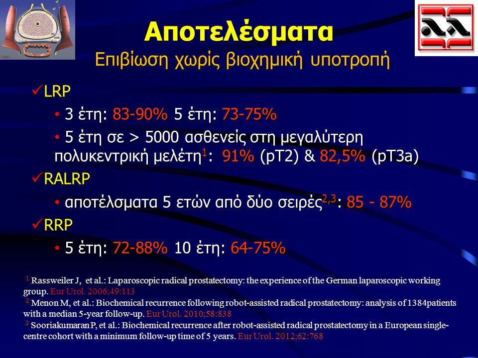 Αποτελέσματα Επιβίωση χωρίς βιοχημική υποτροπή LRP LRP 3 έτη: 83-90% 5 έτη: 73-75% 3 έτη: 83-90% 5 έτη: 73-75% 5 έτη σε > 5000 ασθενείς στη μεγαλύτερη