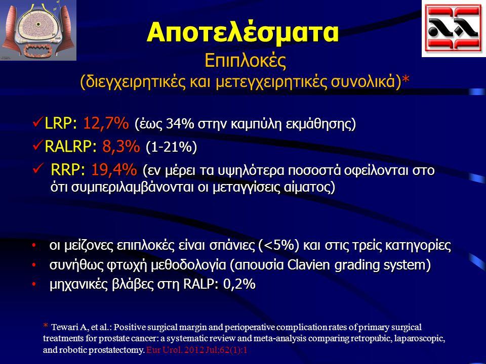 Αποτελέσματα Επιπλοκές (διεγχειρητικές και μετεγχειρητικές συνολικά)* LRP: 12,7% (έως 34% στην καμπύλη εκμάθησης) LRP: 12,7% (έως 34% στην καμπύλη εκμ
