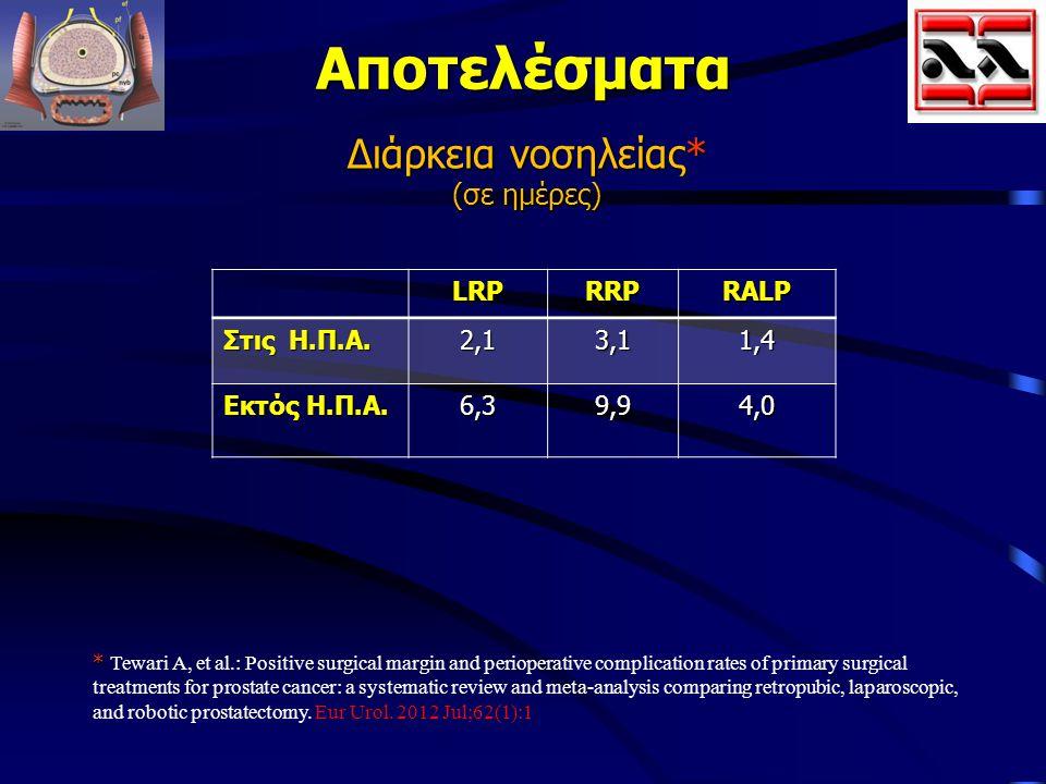 Αποτελέσματα Διάρκεια νοσηλείας* (σε ημέρες) LRPRRPRALP Στις Η.Π.Α. 2,13,11,4 Εκτός Η.Π.Α. 6,39,94,0 * * Tewari A, et al.: Positive surgical margin an