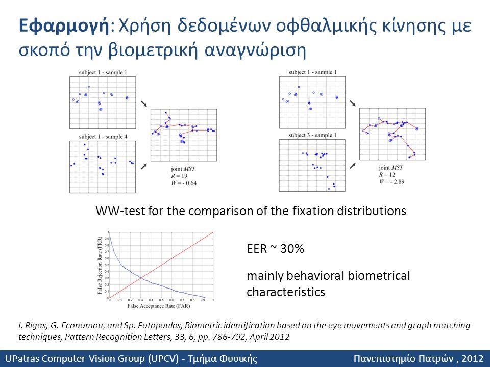 Εφαρμογή: Χρήση δεδομένων οφθαλμικής κίνησης με σκοπό την βιομετρική αναγνώριση EER ~ 30% mainly behavioral biometrical characteristics I. Rigas, G. E