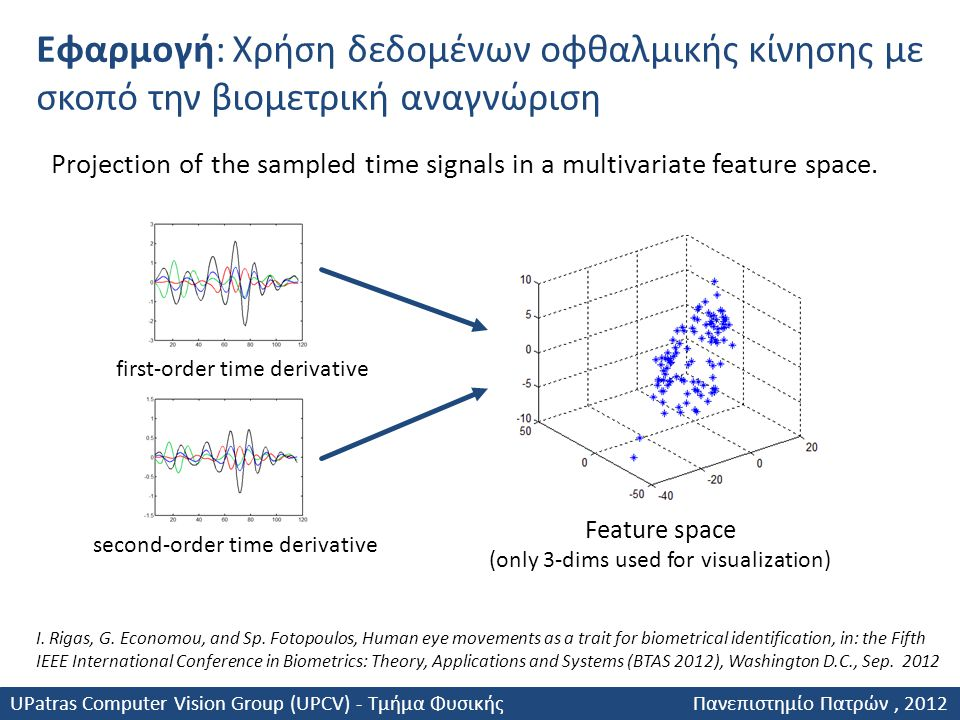 Projection of the sampled time signals in a multivariate feature space. first-order time derivative second-order time derivative Feature space (only 3