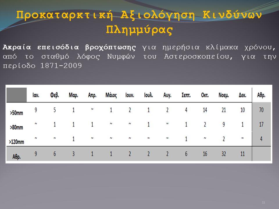Προκαταρκτική Αξιολόγηση Κινδύνων Πλημμύρας Ακραία επεισόδια βροχόπτωσης για ημερήσια κλίμακα χρόνου, από το σταθμό λόφος Νυμφών του Αστεροσκοπείου, γ