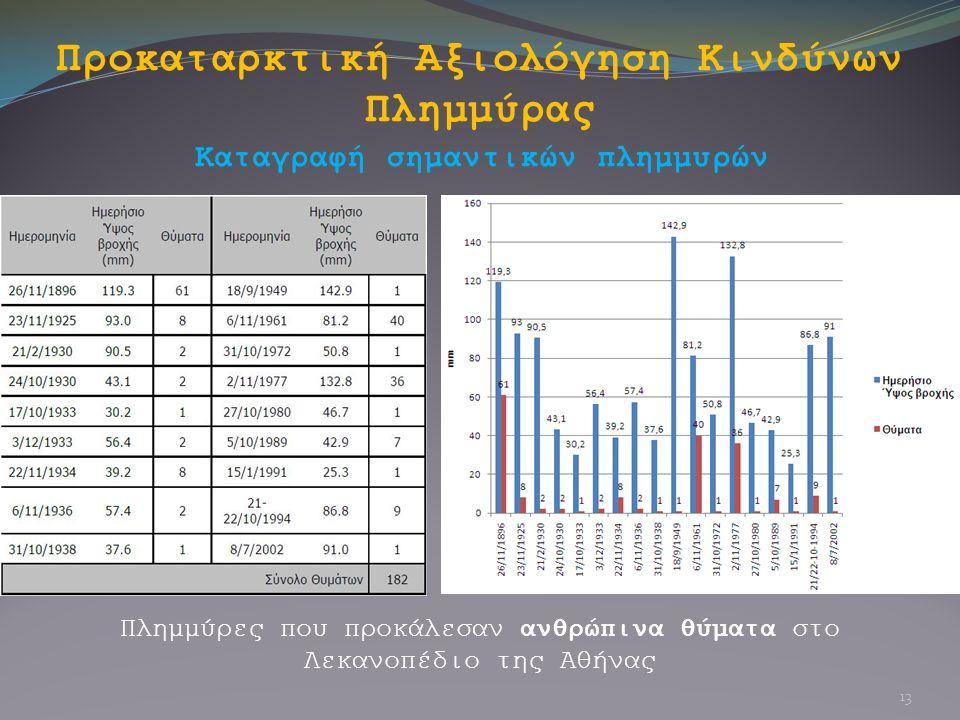 Προκαταρκτική Αξιολόγηση Κινδύνων Πλημμύρας Καταγραφή σημαντικών πλημμυρών Πλημμύρες που προκάλεσαν ανθρώπινα θύματα στο Λεκανοπέδιο της Αθήνας 13
