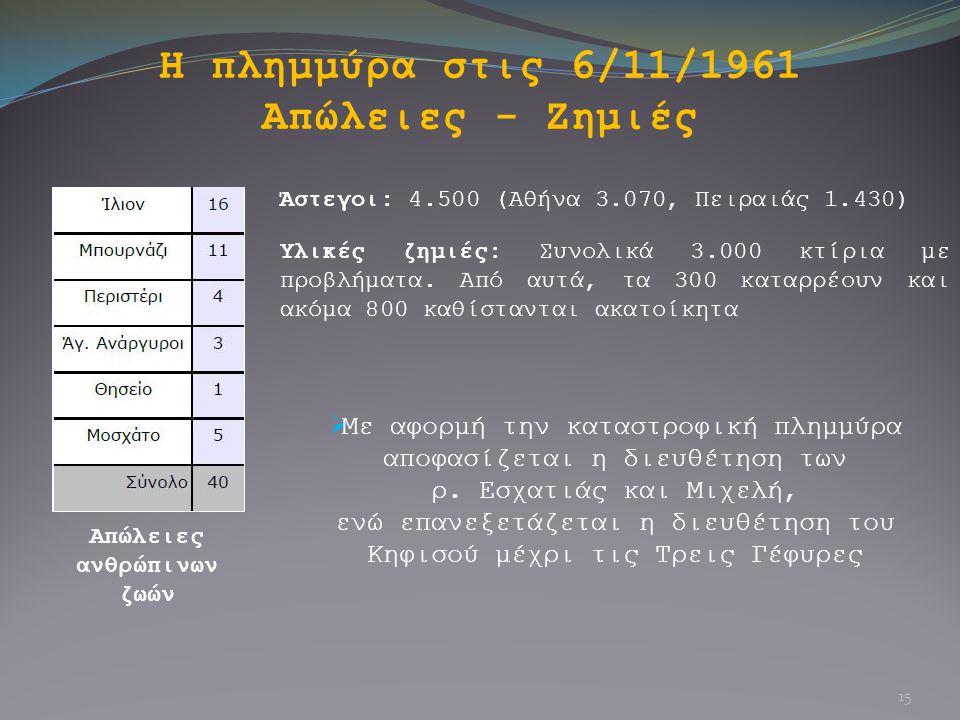 Η πλημμύρα στις 6/11/1961 Απώλειες - Ζημιές Απώλειες ανθρώπινων ζωών Άστεγοι: 4.500 (Αθήνα 3.070, Πειραιάς 1.430) Υλικές ζημιές: Συνολικά 3.000 κτίρια