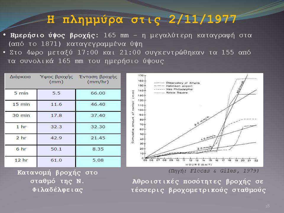 Η πλημμύρα στις 2/11/1977 Ημερήσιο ύψος βροχής: 165 mm – η μεγαλύτερη καταγραφή στα (από το 1871) καταγεγραμμένα ύψη Στο 4ωρο μεταξύ 17:00 και 21:00 σ