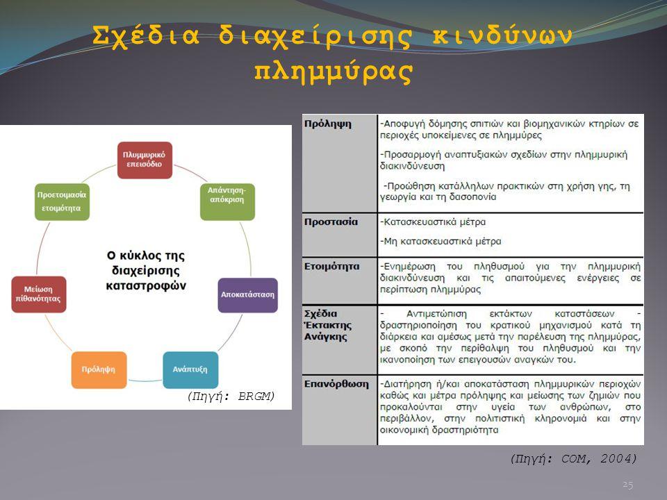 Σχέδια διαχείρισης κινδύνων πλημμύρας (Πηγή: BRGM) (Πηγή: COM, 2004) 25