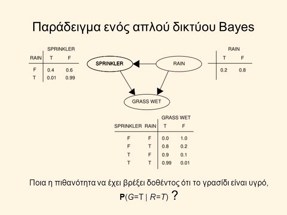 Παράδειγμα ενός απλού δικτύου Bayes Ποια η πιθανότητα να έχει βρέξει δοθέντος ότι το γρασίδι είναι υγρό, P(G=Τ | R=Τ) ?