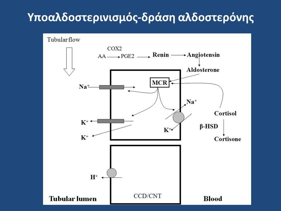 Υποαλδοστερινισμός-δράση αλδοστερόνης