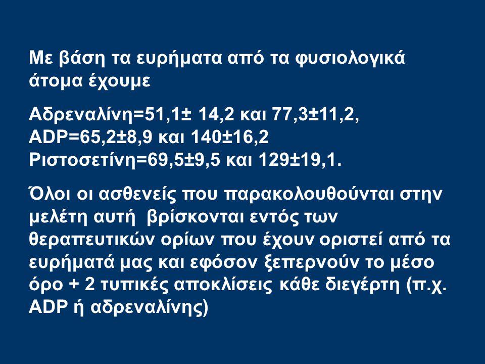 Με βάση τα ευρήματα από τα φυσιολογικά άτομα έχουμε Αδρεναλίνη=51,1± 14,2 και 77,3±11,2, ADP=65,2±8,9 και 140±16,2 Ριστοσετίνη=69,5±9,5 και 129±19,1.