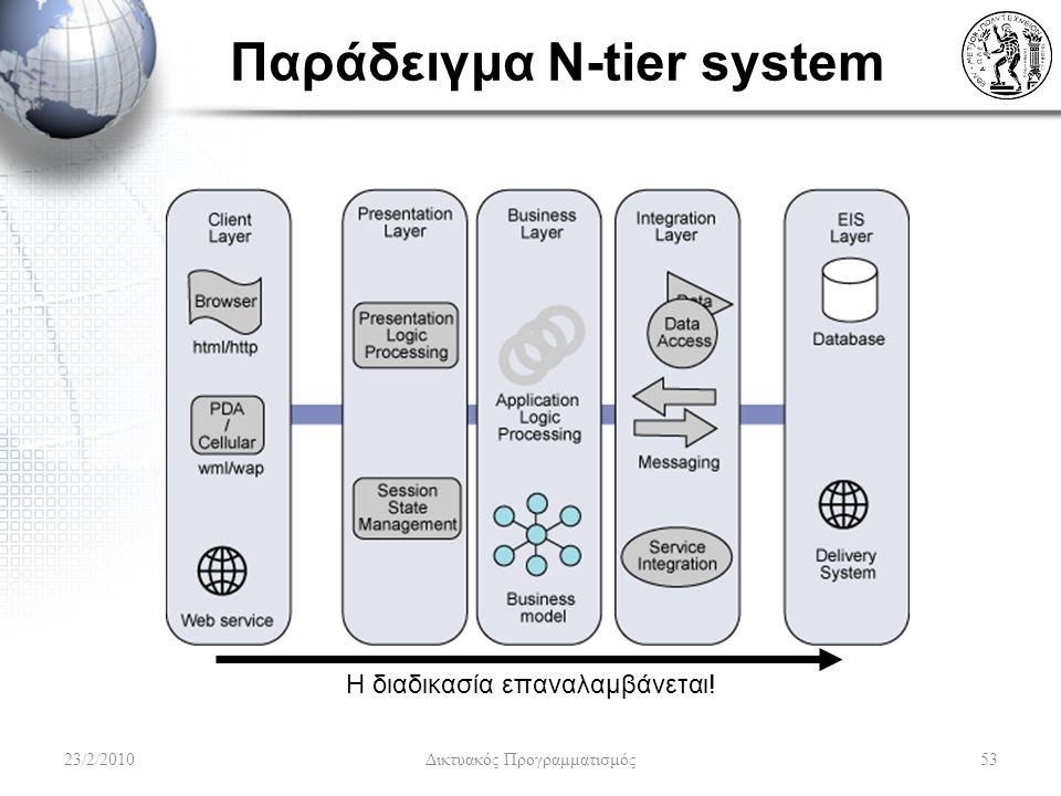Παράδειγμα N-tier system Η διαδικασία επαναλαμβάνεται! 23/2/201053 Δικτυακός Προγραμματισμός