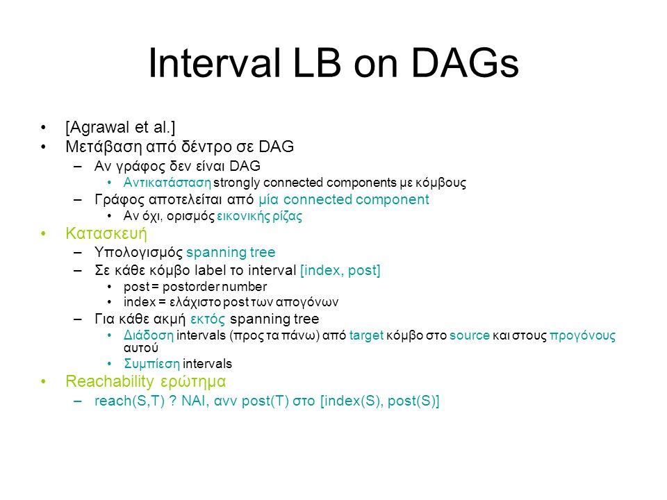 Interval LB on DAGs [Agrawal et al.] Μετάβαση από δέντρο σε DAG –Αν γράφος δεν είναι DAG Αντικατάσταση strongly connected components με κόμβους –Γράφος αποτελείται από μία connected component Αν όχι, ορισμός εικονικής ρίζας Κατασκευή –Υπολογισμός spanning tree –Σε κάθε κόμβο label το interval [index, post] post = postorder number index = ελάχιστο post των απογόνων –Για κάθε ακμή εκτός spanning tree Διάδοση intervals (προς τα πάνω) από target κόμβο στο source και στους προγόνους αυτού Συμπίεση intervals Reachability ερώτημα –reach(S,T) .