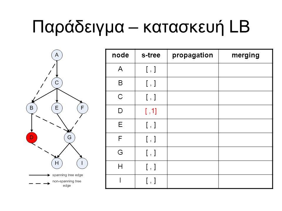 Παράδειγμα – κατασκευή LB nodes-treepropagationmerging A[, ] B C D[,1] E[, ] F G H I