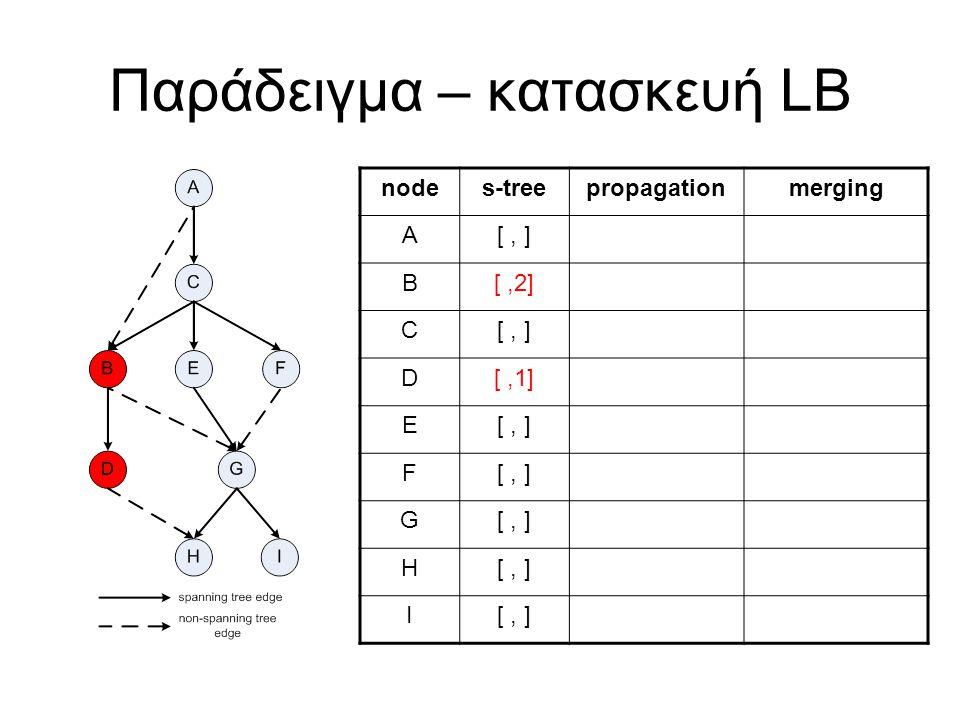 Παράδειγμα – κατασκευή LB nodes-treepropagationmerging A[, ] B[,2] C[, ] D[,1] E[, ] F G H I