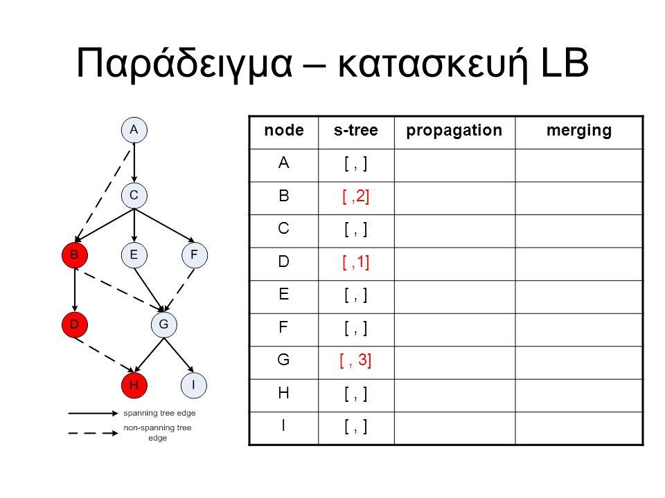 Παράδειγμα – κατασκευή LB nodes-treepropagationmerging A[, ] B[,2] C[, ] D[,1] E[, ] F G[, 3] H[, ] I
