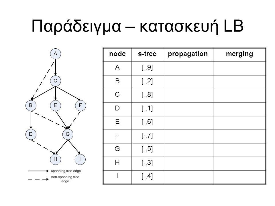 Παράδειγμα – κατασκευή LB nodes-treepropagationmerging A[,9] B[,2] C[,8] D[,1] E[,6] F[,7] G[,5] H[,3] I[,4]