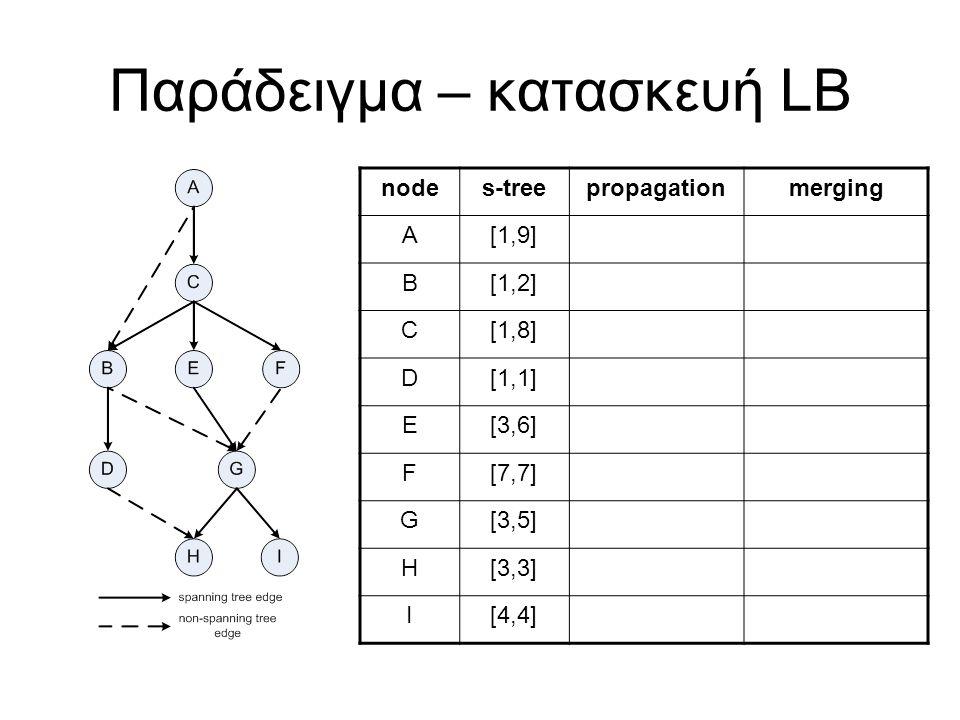 Παράδειγμα – κατασκευή LB nodes-treepropagationmerging A[1,9] B[1,2] C[1,8] D[1,1] E[3,6] F[7,7] G[3,5] H[3,3] I[4,4]