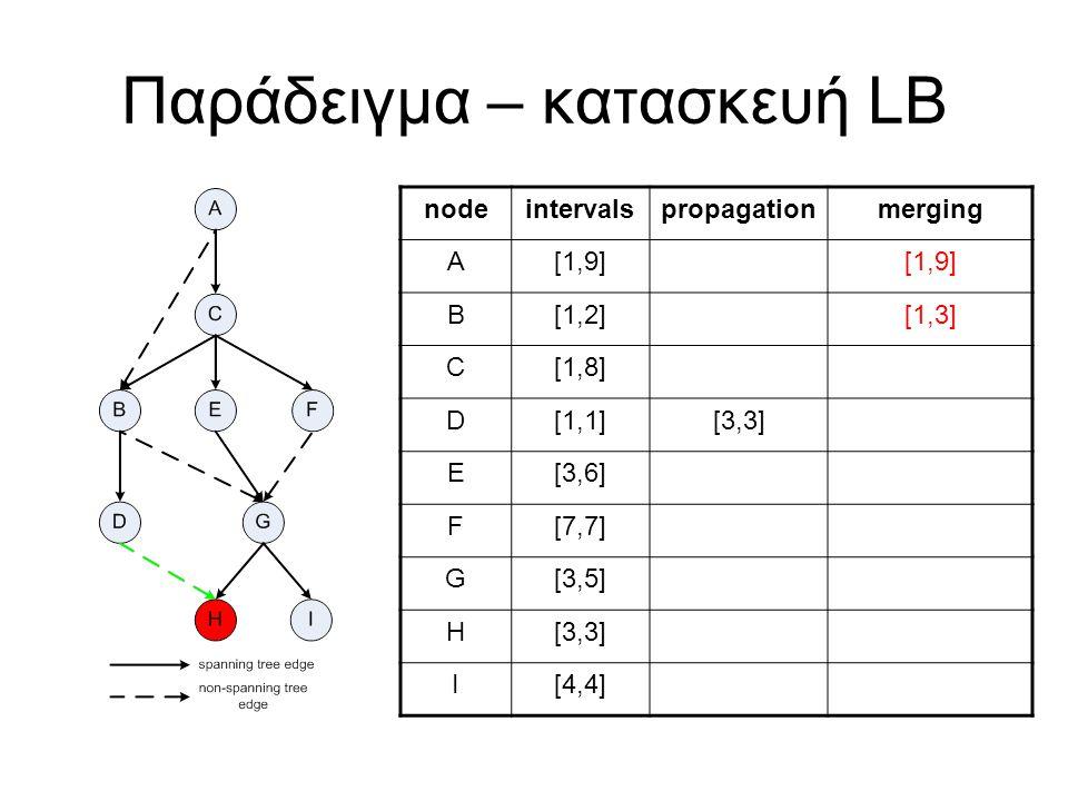 Παράδειγμα – κατασκευή LB nodeintervalspropagationmerging A[1,9] B[1,2][1,3] C[1,8] D[1,1][3,3] E[3,6] F[7,7] G[3,5] H[3,3] I[4,4]