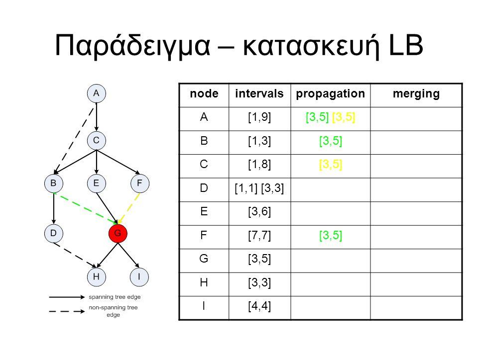 Παράδειγμα – κατασκευή LB nodeintervalspropagationmerging A[1,9][3,5] B[1,3][3,5] C[1,8][3,5] D[1,1] [3,3] E[3,6] F[7,7][3,5] G H[3,3] I[4,4]