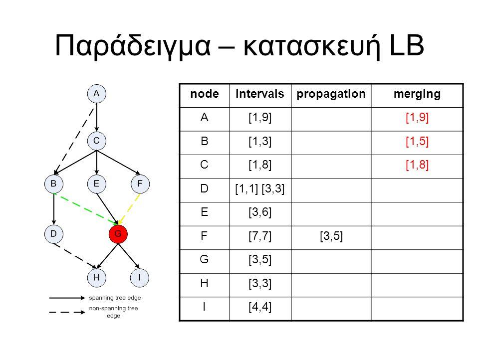 Παράδειγμα – κατασκευή LB nodeintervalspropagationmerging A[1,9] B[1,3][1,5] C[1,8] D[1,1] [3,3] E[3,6] F[7,7][3,5] G H[3,3] I[4,4]