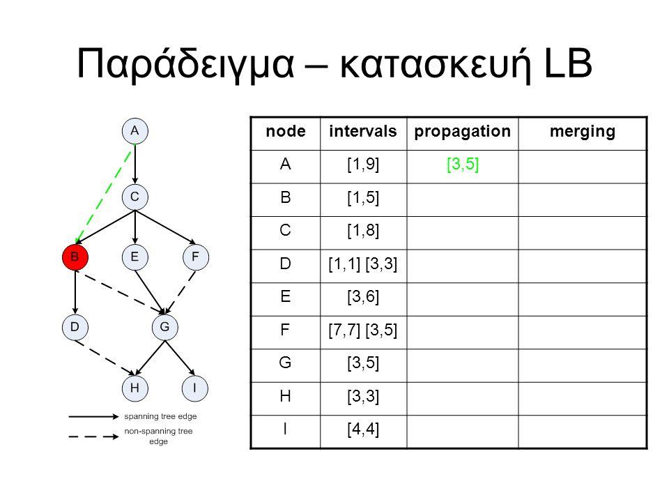 Παράδειγμα – κατασκευή LB nodeintervalspropagationmerging A[1,9][3,5] B[1,5] C[1,8] D[1,1] [3,3] E[3,6] F[7,7] [3,5] G[3,5] H[3,3] I[4,4]