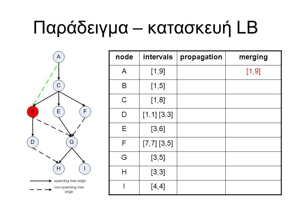 Παράδειγμα – κατασκευή LB nodeintervalspropagationmerging A[1,9] B[1,5] C[1,8] D[1,1] [3,3] E[3,6] F[7,7] [3,5] G[3,5] H[3,3] I[4,4]