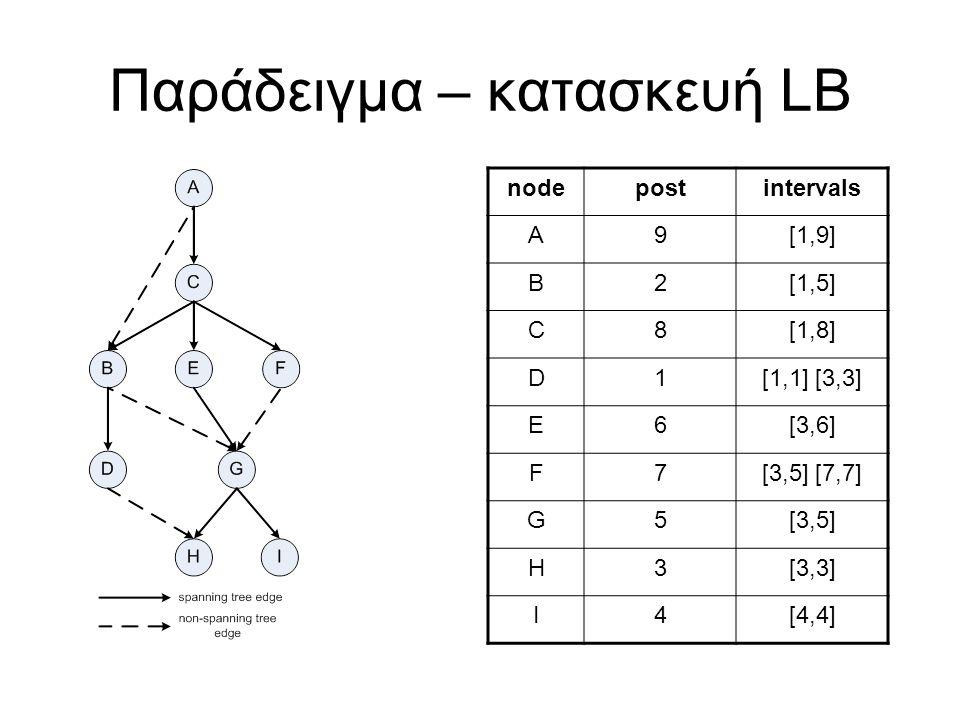 Παράδειγμα – κατασκευή LB nodepostintervals A9[1,9] B2[1,5] C8[1,8] D1[1,1] [3,3] E6[3,6] F7[3,5] [7,7] G5[3,5] H3[3,3] I4[4,4]