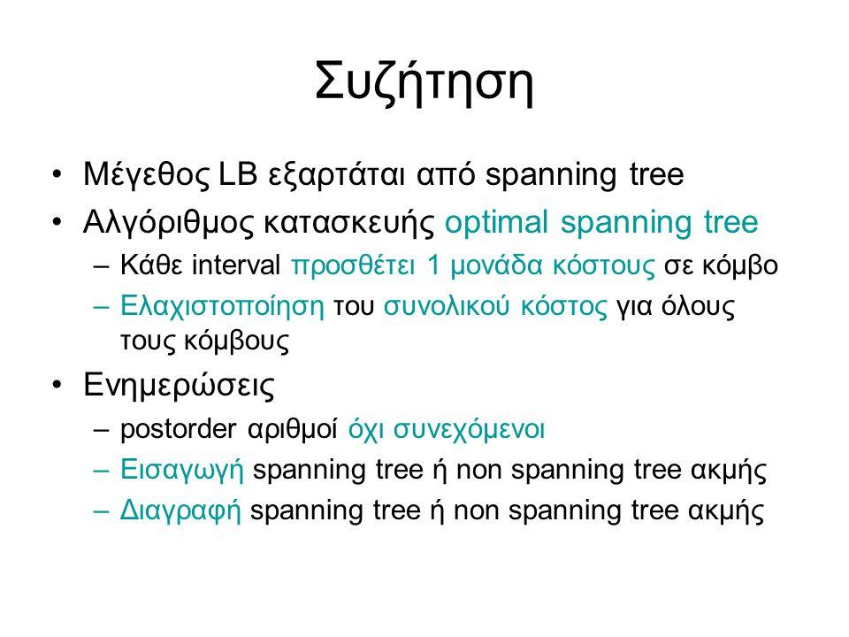 Συζήτηση Μέγεθος LB εξαρτάται από spanning tree Αλγόριθμος κατασκευής optimal spanning tree –Κάθε interval προσθέτει 1 μονάδα κόστους σε κόμβο –Ελαχιστοποίηση του συνολικού κόστος για όλους τους κόμβους Ενημερώσεις –postorder αριθμοί όχι συνεχόμενοι –Εισαγωγή spanning tree ή non spanning tree ακμής –Διαγραφή spanning tree ή non spanning tree ακμής