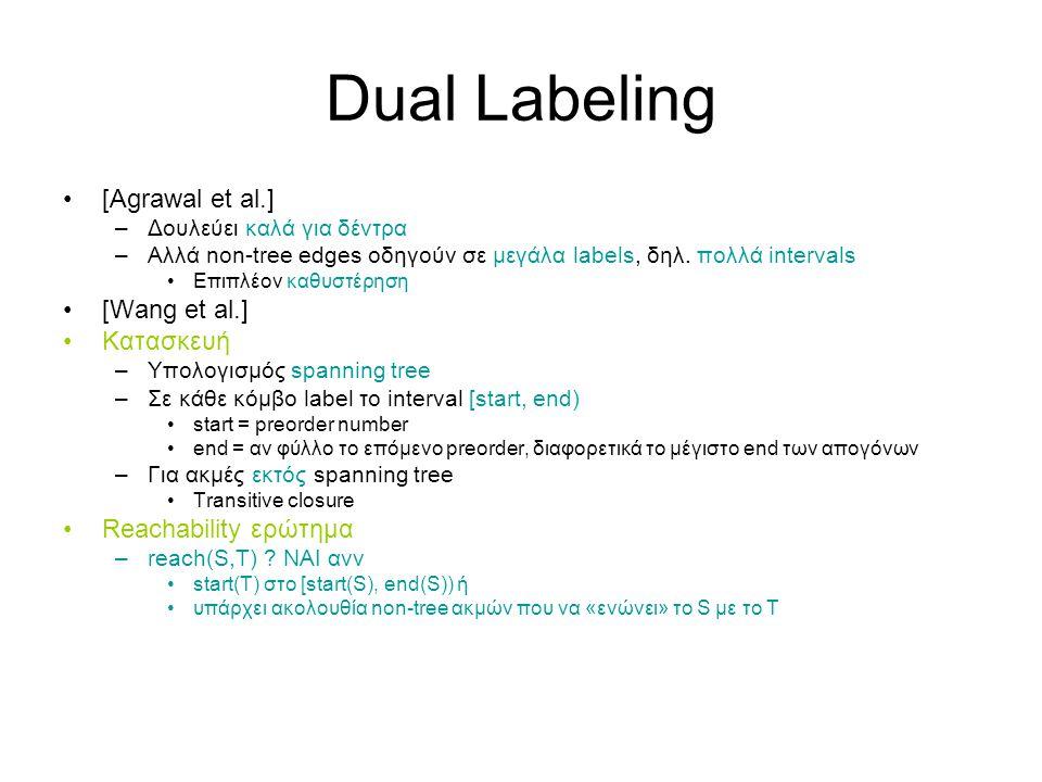 Dual Labeling [Agrawal et al.] –Δουλεύει καλά για δέντρα –Αλλά non-tree edges οδηγούν σε μεγάλα labels, δηλ.