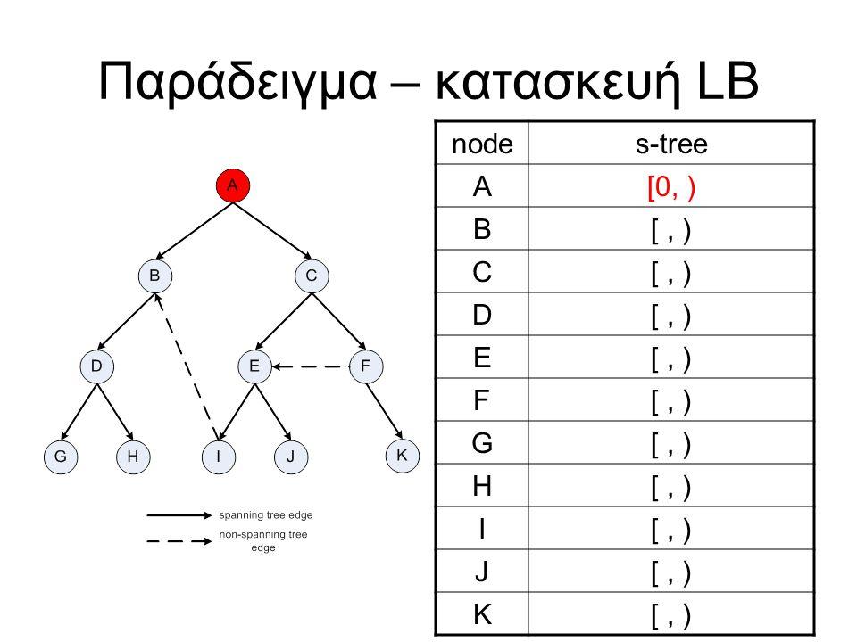 Παράδειγμα – κατασκευή LB nodes-tree A[0, ) B[, ) C D E F G H I J K