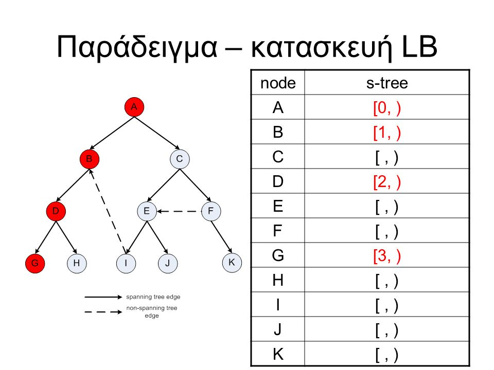 Παράδειγμα – κατασκευή LB nodes-tree A[0, ) B[1, ) C[, ) D[2, ) E[, ) F G[3, ) H[, ) I J K