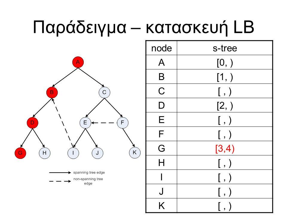 Παράδειγμα – κατασκευή LB nodes-tree A[0, ) B[1, ) C[, ) D[2, ) E[, ) F G[3,4) H[, ) I J K