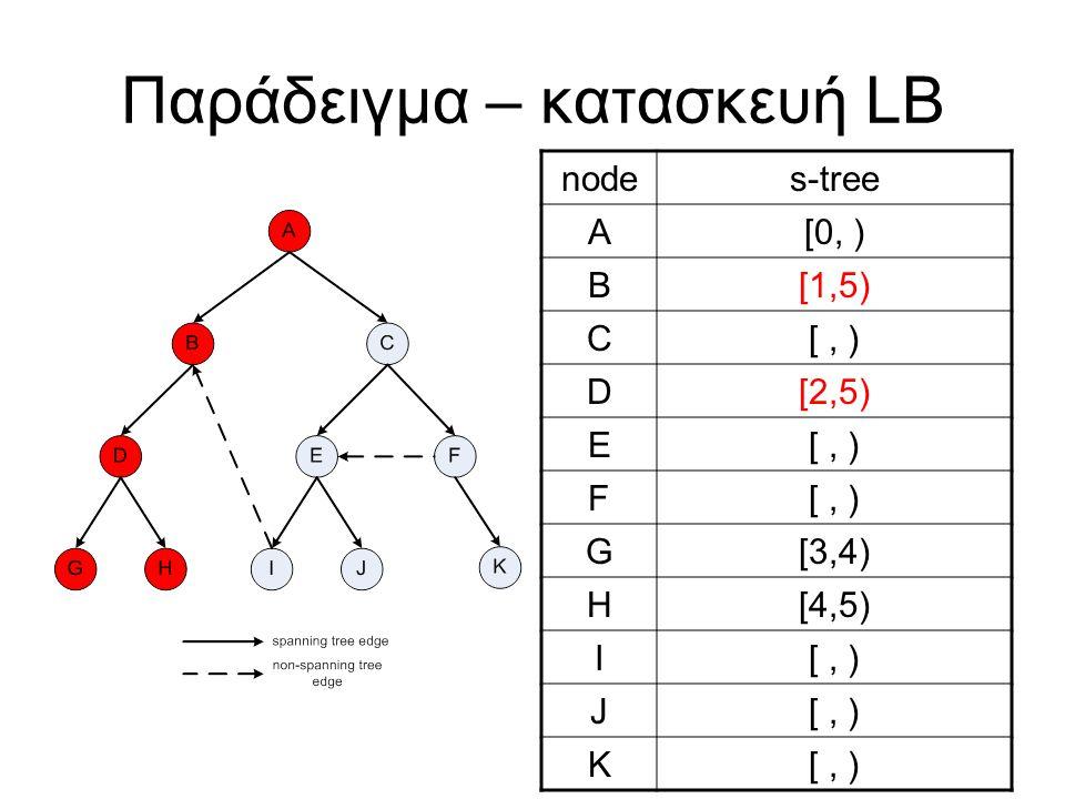 Παράδειγμα – κατασκευή LB nodes-tree A[0, ) B[1,5) C[, ) D[2,5) E[, ) F G[3,4) H[4,5) I[, ) J K