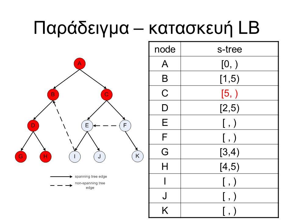 Παράδειγμα – κατασκευή LB nodes-tree A[0, ) B[1,5) C[5, ) D[2,5) E[, ) F G[3,4) H[4,5) I[, ) J K