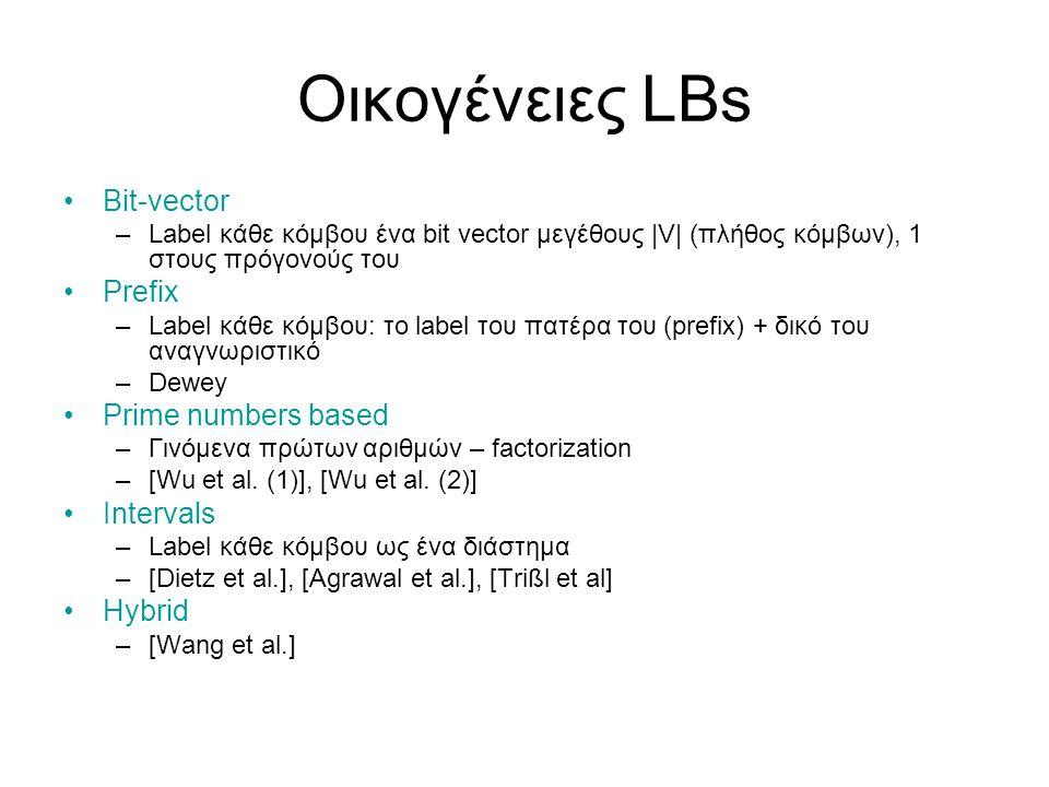 Παράδειγμα – κατασκευή LB nodes-tree A[0, ) B[1, ) C[, ) D[2, ) E[, ) F G[3,4) H[4,5) I[, ) J K