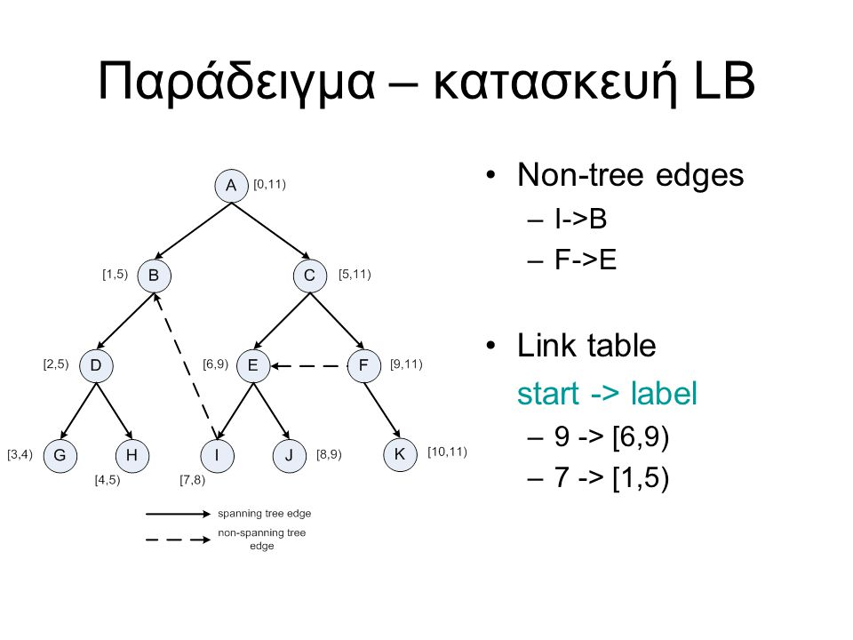 Παράδειγμα – κατασκευή LB Non-tree edges –I->B –F->E Link table start -> label –9 -> [6,9) –7 -> [1,5)