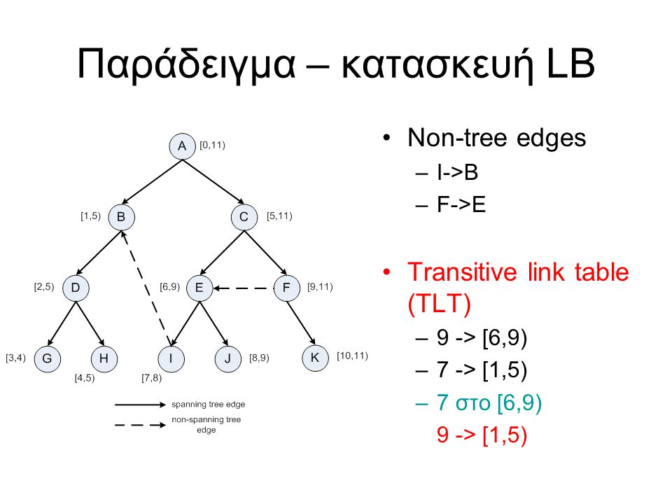 Παράδειγμα – κατασκευή LB Non-tree edges –I->B –F->E Transitive link table (TLT) –9 -> [6,9) –7 -> [1,5) –7 στο [6,9) 9 -> [1,5)