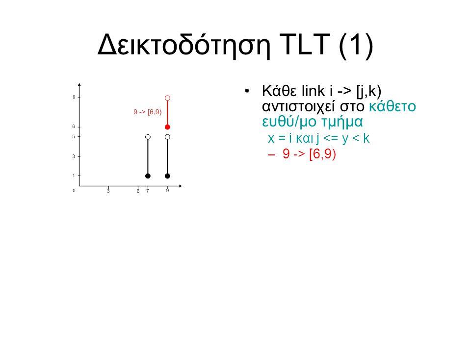 Δεικτοδότηση TLT (1) Κάθε link i -> [j,k) αντιστοιχεί στο κάθετο ευθύ/μο τμήμα x = i και j <= y < k –9 -> [6,9) reach(F,G) .