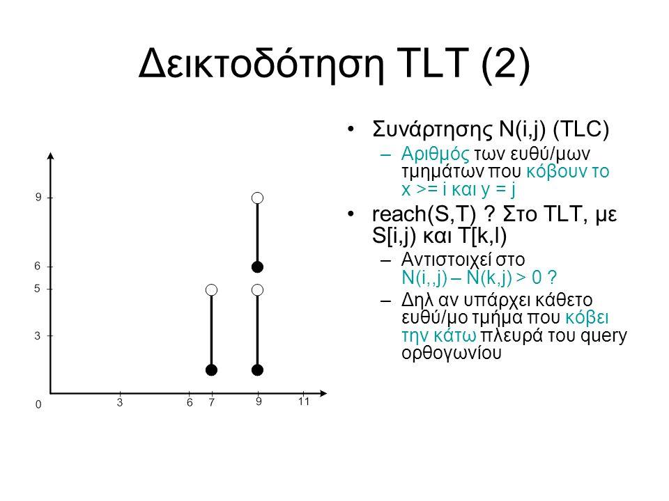 Δεικτοδότηση TLT (2) Συνάρτησης N(i,j) (TLC) –Aριθμός των ευθύ/μων τμημάτων που κόβουν το x >= i και y = j reach(S,T) .
