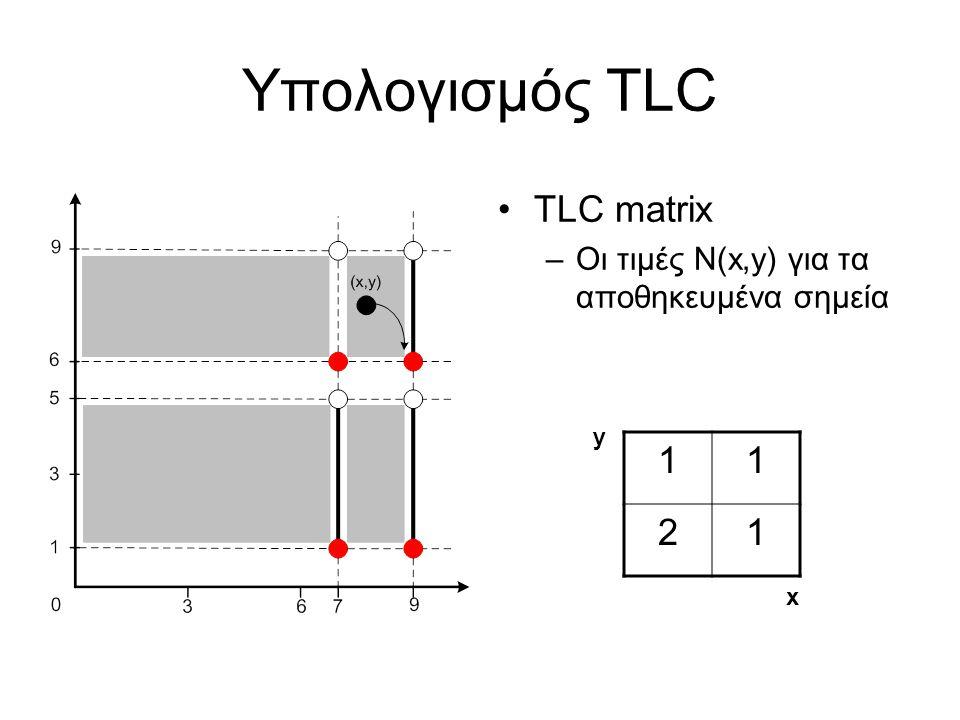 Υπολογισμός TLC TLC matrix –Οι τιμές N(x,y) για τα αποθηκευμένα σημεία 11 21 x y