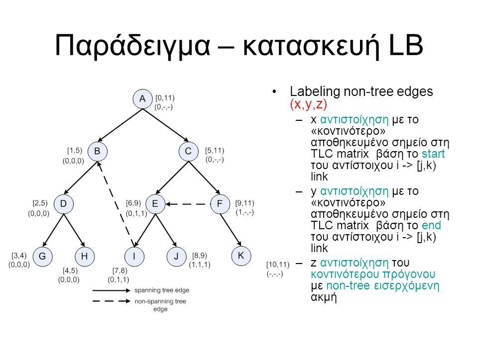 Παράδειγμα – κατασκευή LB Labeling non-tree edges (x,y,z) –x αντιστοίχηση με το «κοντινότερο» αποθηκευμένο σημείο στη TLC matrix βάση το start του αντίστοιχου i -> [j,k) link –y αντιστοίχηση με το «κοντινότερο» αποθηκευμένο σημείο στη TLC matrix βάση το end του αντίστοιχου i -> [j,k) link –z αντιστοίχηση του κοντινότερου πρόγονου με non-tree εισερχόμενη ακμή