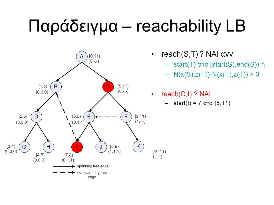 Παράδειγμα – reachability LB reach(S,T) .