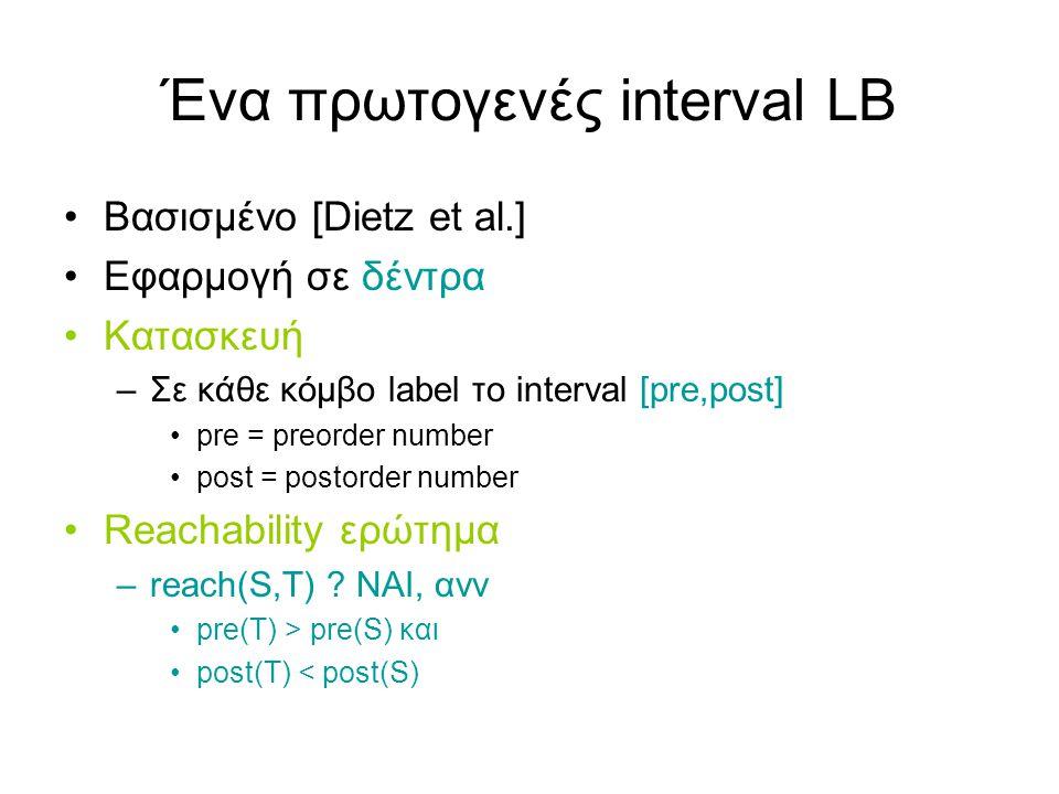 Παράδειγμα – κατασκευή LB nodeinterval A[1,9] B[3,2] C[2,8] D[4,1] E[5,6] F[9,7] G[6,5] H[7,3] I[8,4]