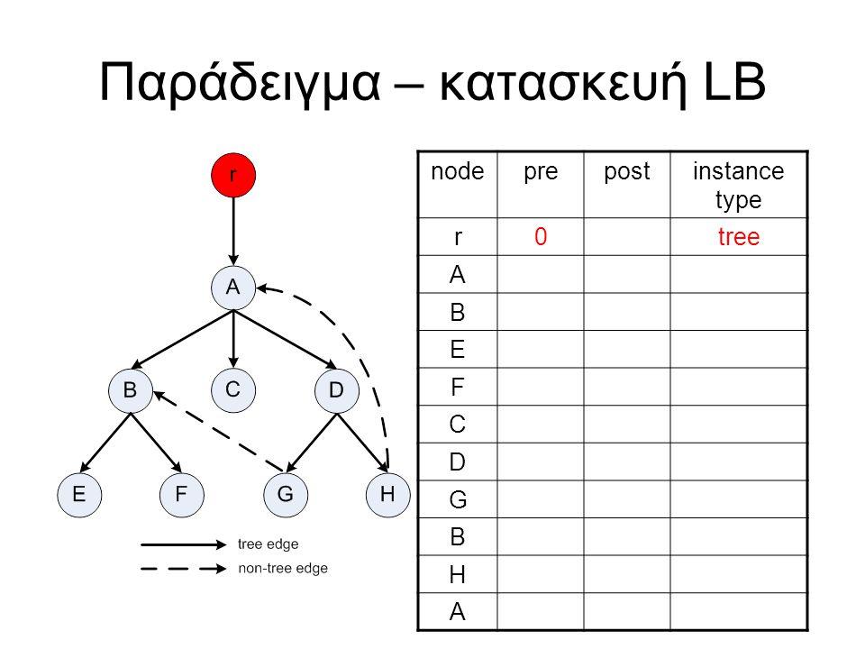 Παράδειγμα – κατασκευή LB nodeprepostinstance type r0tree A B E F C D G B H A