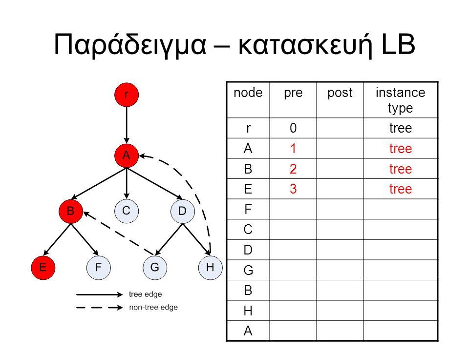 Παράδειγμα – κατασκευή LB nodeprepostinstance type r0tree A1 B2 E3 F C D G B H A