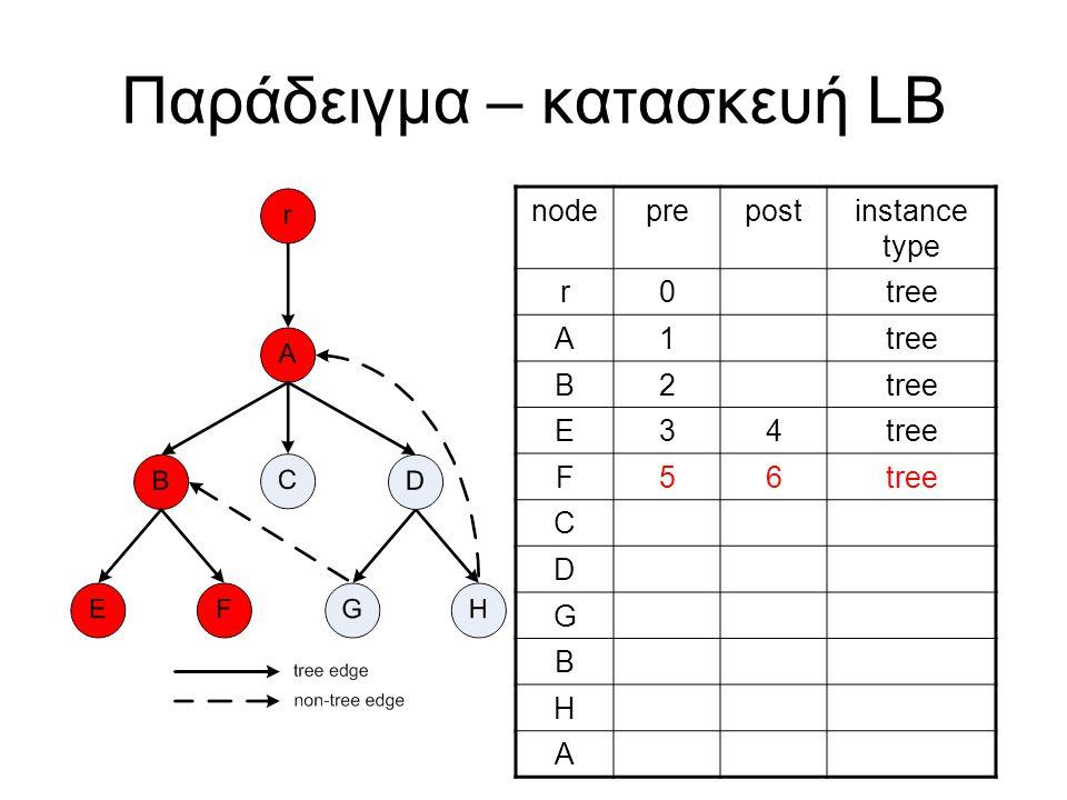 Παράδειγμα – κατασκευή LB nodeprepostinstance type r0tree A1 B2 E34 F56 C D G B H A